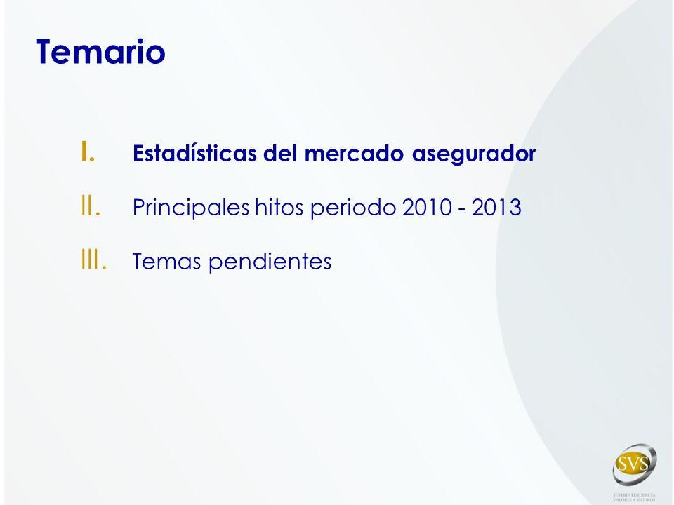 I. Estadísticas del mercado asegurador II. Principales hitos periodo 2010 - 2013 III. Temas pendientes Temario