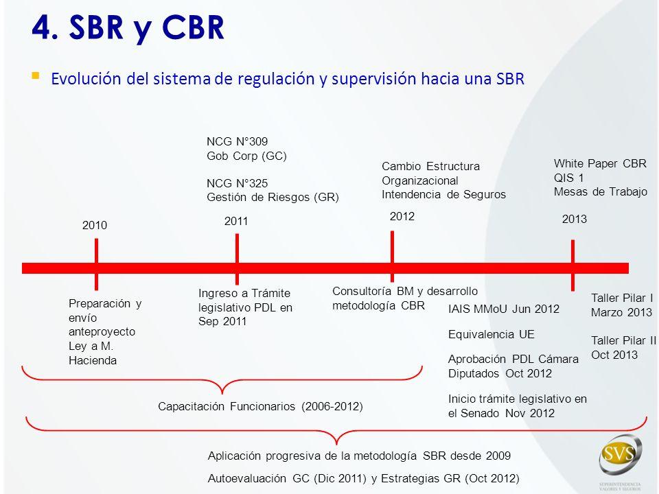 4. SBR y CBR Aplicación progresiva de la metodología SBR desde 2009 Autoevaluación GC (Dic 2011) y Estrategias GR (Oct 2012) 2010 Preparación y envío