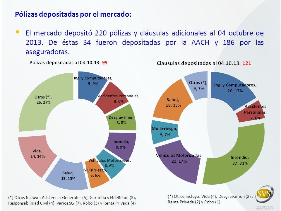 Pólizas depositadas por el mercado: El mercado depositó 220 pólizas y cláusulas adicionales al 04 octubre de 2013. De éstas 34 fueron depositadas por