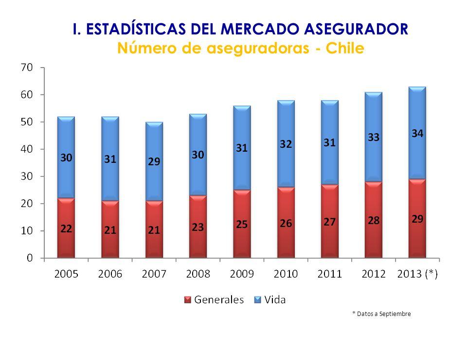I.ESTADÍSTICAS DEL MERCADO ASEGURADOR Inversiones -Vida (1)A junio 2013
