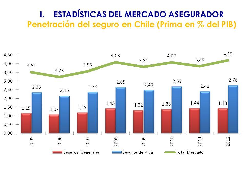 I.ESTADÍSTICAS DEL MERCADO ASEGURADOR Densidad del seguro en Chile (Prima per Cápita US$)