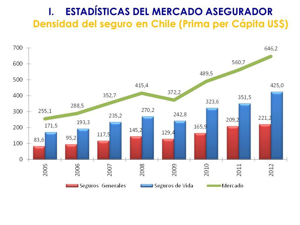 I.Estadísticas del mercado asegurador II. Principales hitos periodo 2010 – 2013: 1.