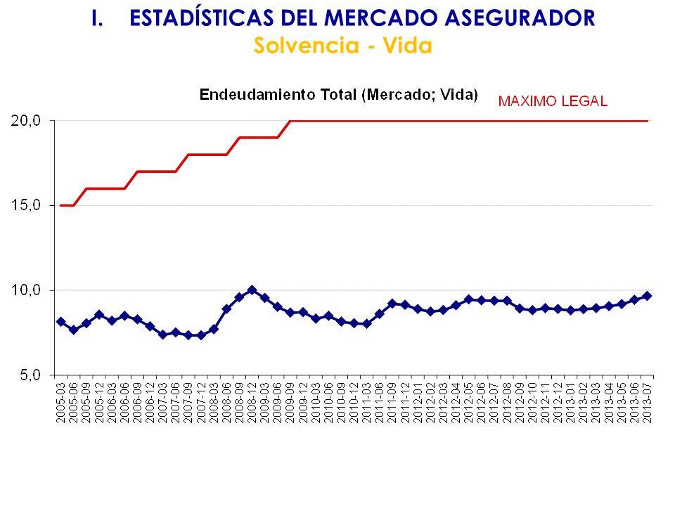 I.ESTADÍSTICAS DEL MERCADO ASEGURADOR Solvencia - Vida