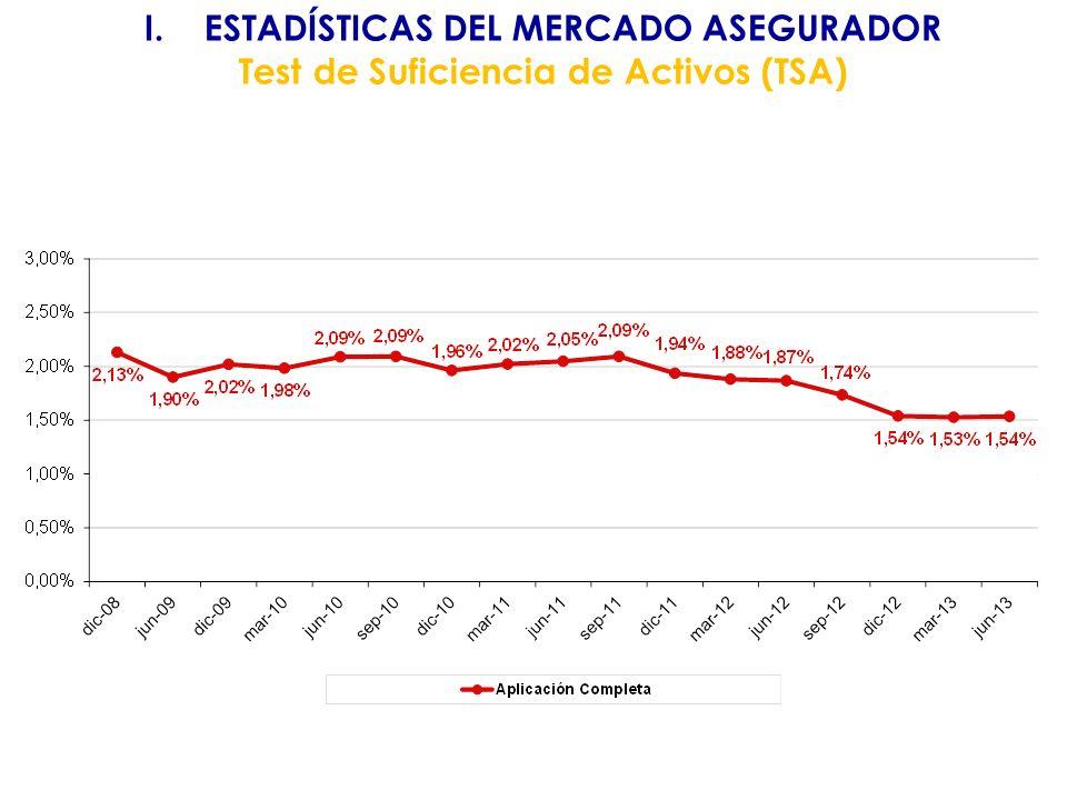 I.ESTADÍSTICAS DEL MERCADO ASEGURADOR Solvencia - Generales