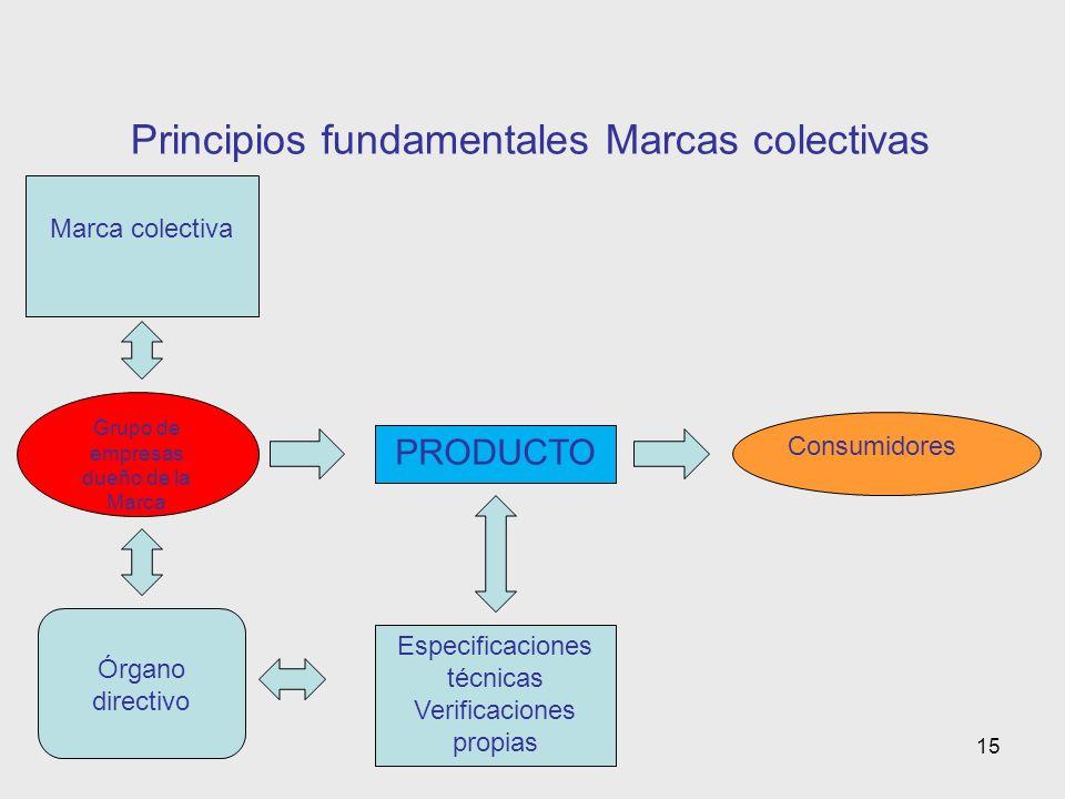 15 Principios fundamentales Marcas colectivas Grupo de empresas dueño de la Marca Marca colectiva Órgano directivo Consumidores Especificaciones técnicas Verificaciones propias PRODUCTO