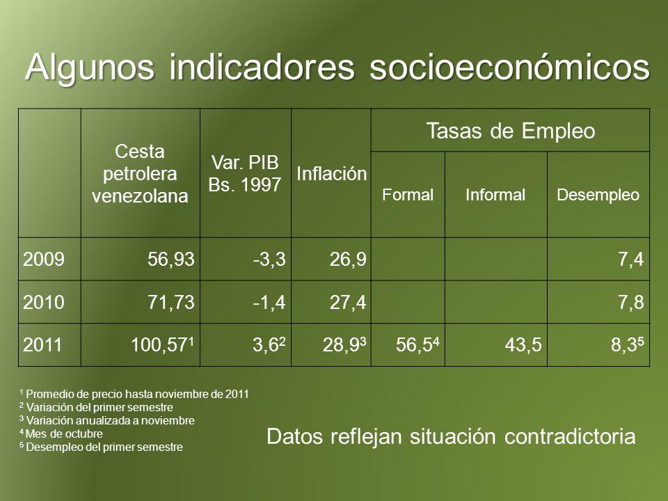 Algunos indicadores sociales Pobreza en disminución gracias a políticas y misiones sociales 1998 = 43,9% ; 2010 = 26,9%; 2011 = 27,4 (INE, 2011) Igual tendencia en Coeficiente de Gini e IDH (posición 75 según PNUD, 2010) Protesta popular en aumento: 4,8 protestas diarias en 2008, 7,9 en 2009 y 9,8 en 2010 (Provea, 2010).