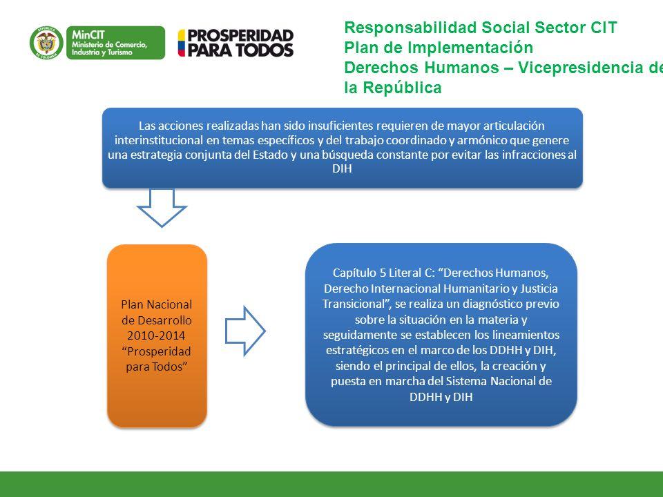 Responsabilidad Social Sector CIT Plan de Implementación Derechos Humanos – Vicepresidencia de la República Las acciones realizadas han sido insuficie
