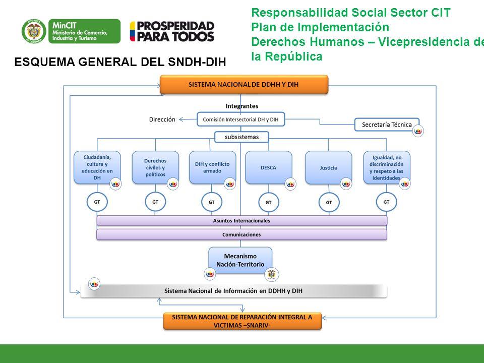 SISTEMA NACIONAL DE DDHH Y DIH ESQUEMA GENERAL DEL SNDH-DIH Responsabilidad Social Sector CIT Plan de Implementación Derechos Humanos – Vicepresidenci