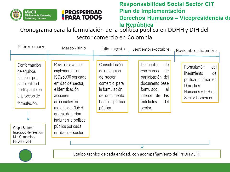 Cronograma para la formulación de la política pública en DDHH y DIH del sector comercio en Colombia Febrero-marzo Marzo - junio Julio - agosto Septiem