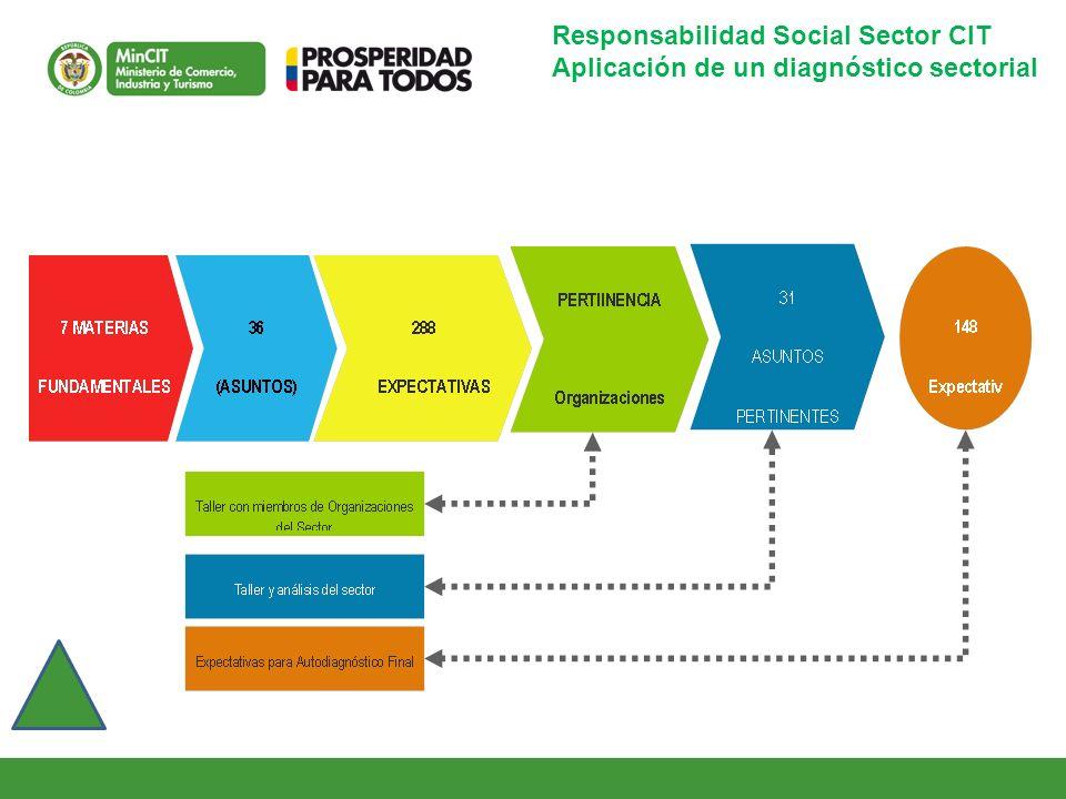 Responsabilidad Social Sector CIT Aplicación de un diagnóstico sectorial