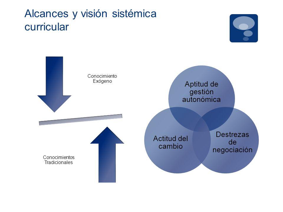 Alcances y visión sistémica curricular Conocimiento Exógeno Conocimientos Tradicionales Aptitud de gestión autonómica Destrezas de negociación Actitud