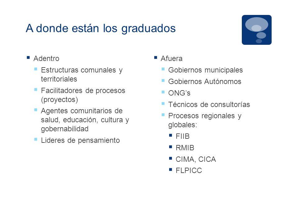A donde están los graduados Adentro Estructuras comunales y territoriales Facilitadores de procesos (proyectos) Agentes comunitarios de salud, educaci
