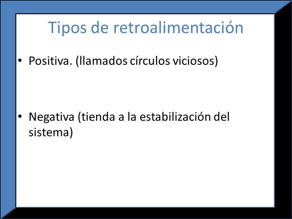 Población Retroalimentación Una cierta proporción de la señal de salida de un sistema se redirige de nuevo a la entrada.