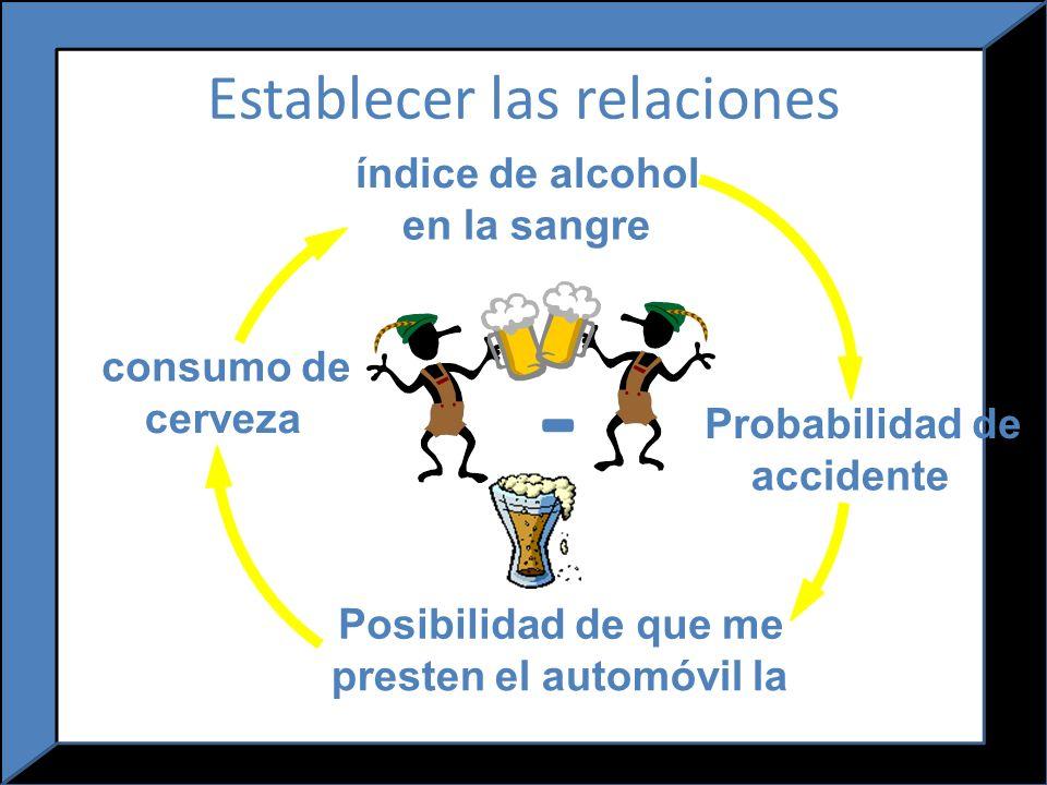 Ejercicios Indique ejemplos de relaciones causales, indicando si son positivas o negativas.