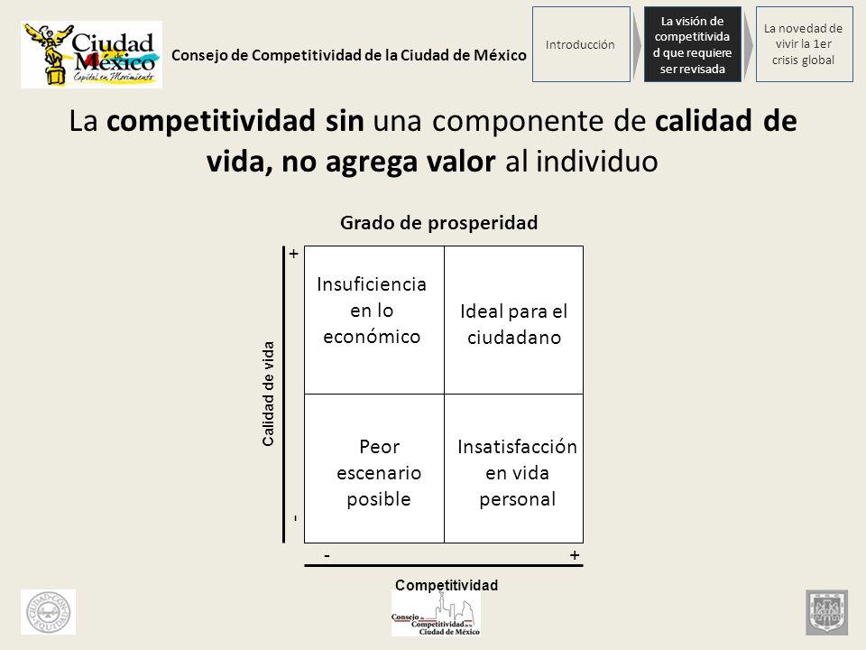 Consejo de Competitividad de la Ciudad de México La competitividad sin una componente de calidad de vida, no agrega valor al individuo Calidad de vida
