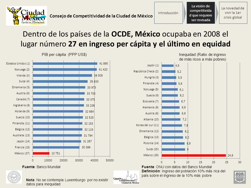 Consejo de Competitividad de la Ciudad de México Dentro de los países de la OCDE, México ocupaba en 2008 el lugar número 27 en ingreso per cápita y el