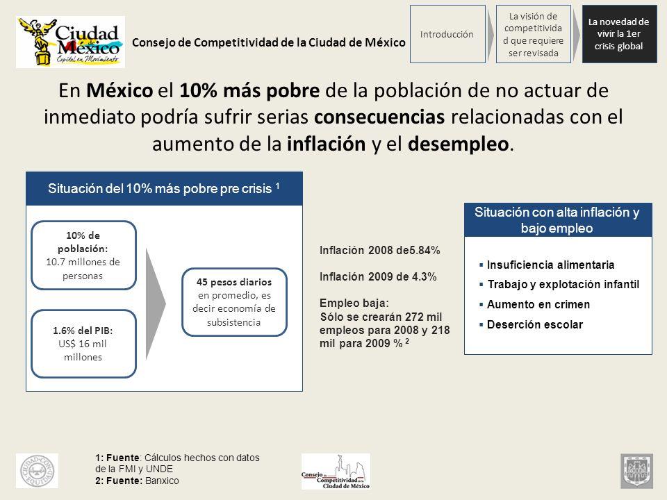 Consejo de Competitividad de la Ciudad de México En México el 10% más pobre de la población de no actuar de inmediato podría sufrir serias consecuenci