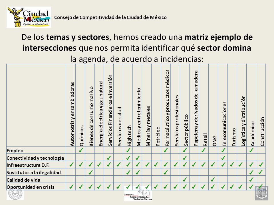 Consejo de Competitividad de la Ciudad de México De los temas y sectores, hemos creado una matriz ejemplo de intersecciones que nos permita identifica