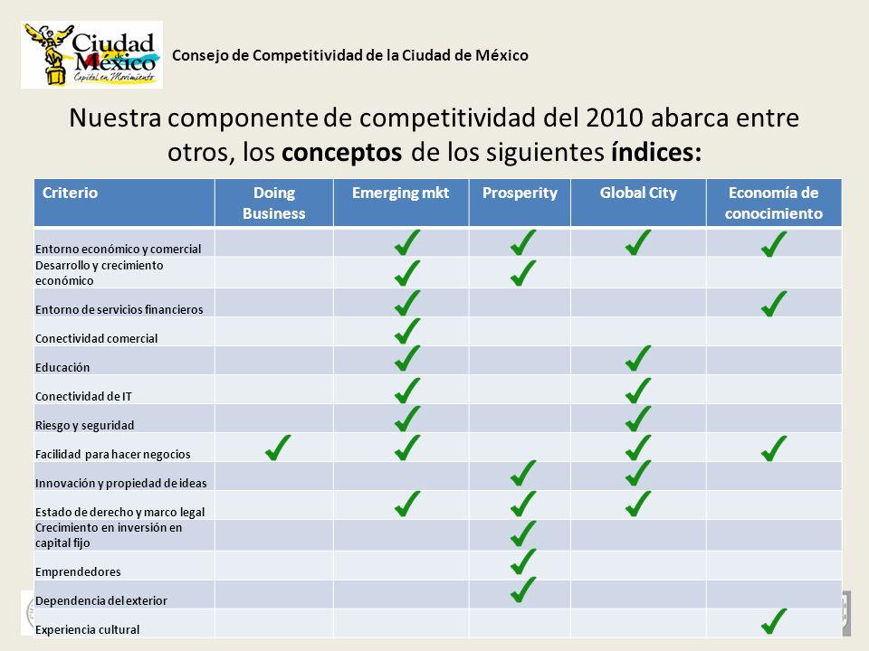 Consejo de Competitividad de la Ciudad de México Nuestra componente de competitividad del 2010 abarca entre otros, los conceptos de los siguientes índ