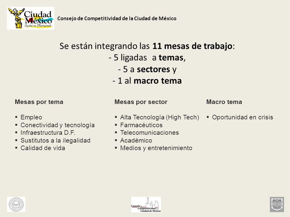 Consejo de Competitividad de la Ciudad de México El resultado de este esfuerzo será reflejado, por lo menos, en las agendas y acciones de gobierno, del empresariado, y de la academia Acciones orientadas a enfrentar y a aprovechar la crisis económica local Esfuerzo transversal – Mesas de trabajo – Eventos de alto impacto – Congresos informativos – Eventos de involucramiento ciudadano (Consejo Ciudadano Económico - Social) – Agenda de competitividad de gobierno – Acciones empresariales – Investigación y acciones de académicos – Replanteamiento de metas de sector científico tecnológico – Replanteamiento de metas de beneficio social – Integración transversal de todos los actores involucrados