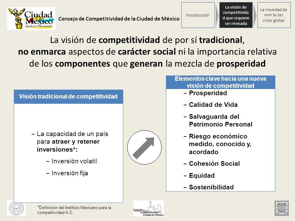 Consejo de Competitividad de la Ciudad de México La nueva visión de Competitividad Prosperidad Calidad de Vida Salvaguarda del Patrimonio Personal Riesgo económico medido y, conocido y, acordado Cohesión Social Equidad Sostenibilidad Transversalidad sin Riesgos, de la Posición Financiera Global, Regional y Local