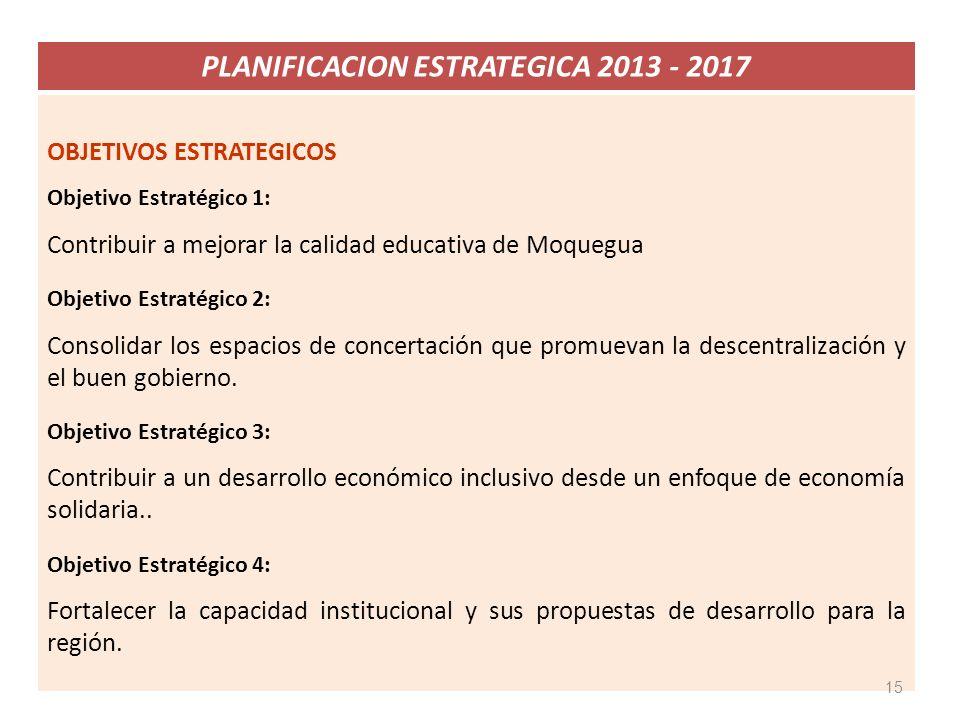 OBJETIVOS ESTRATEGICOS Objetivo Estratégico 1: Contribuir a mejorar la calidad educativa de Moquegua Objetivo Estratégico 2: Consolidar los espacios d