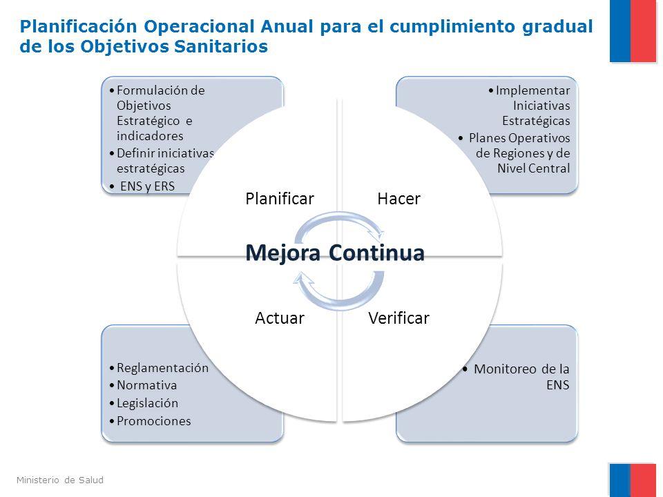Ministerio de Salud Monitoreo de la ENS Reglamentación Normativa Legislación Promociones Implementar Iniciativas Estratégicas Planes Operativos de Reg