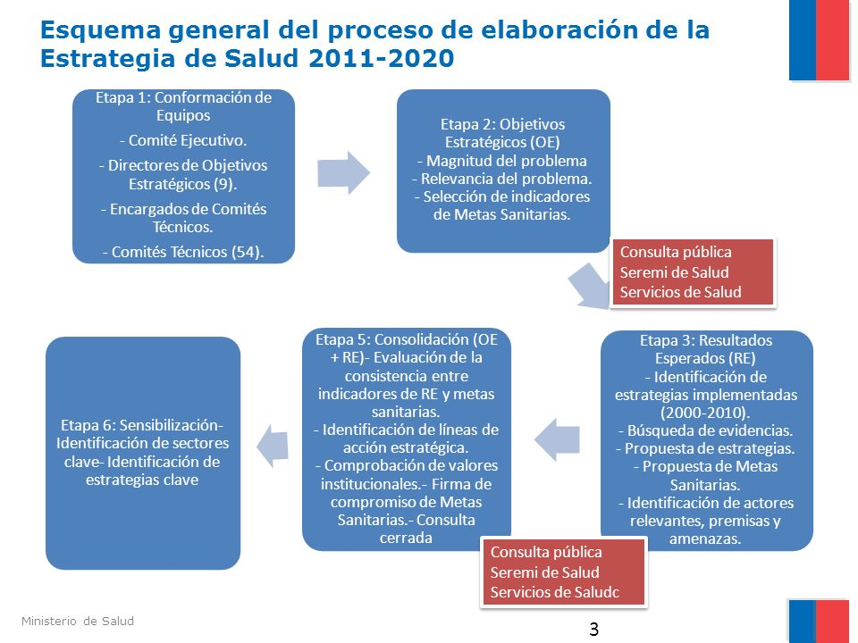 Ministerio de Salud 3 Etapa 1: Conformación de Equipos - Comité Ejecutivo. - Directores de Objetivos Estratégicos (9). - Encargados de Comités Técnico