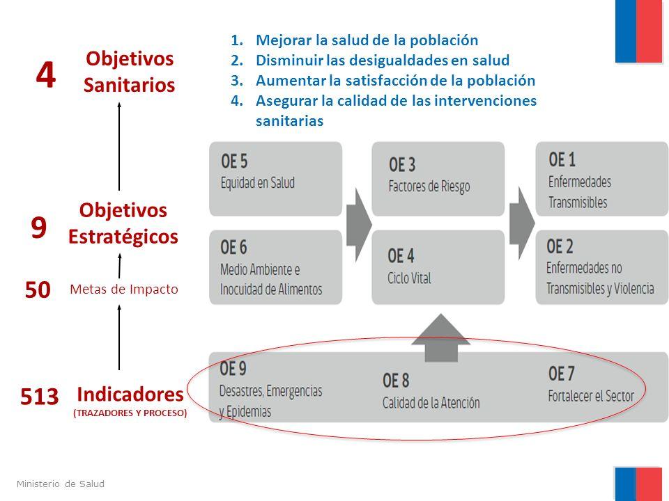 Ministerio de Salud Objetivos Sanitarios Objetivos Estratégicos Indicadores (TRAZADORES Y PROCESO) 4 9 50 Metas de Impacto 513 1.Mejorar la salud de l