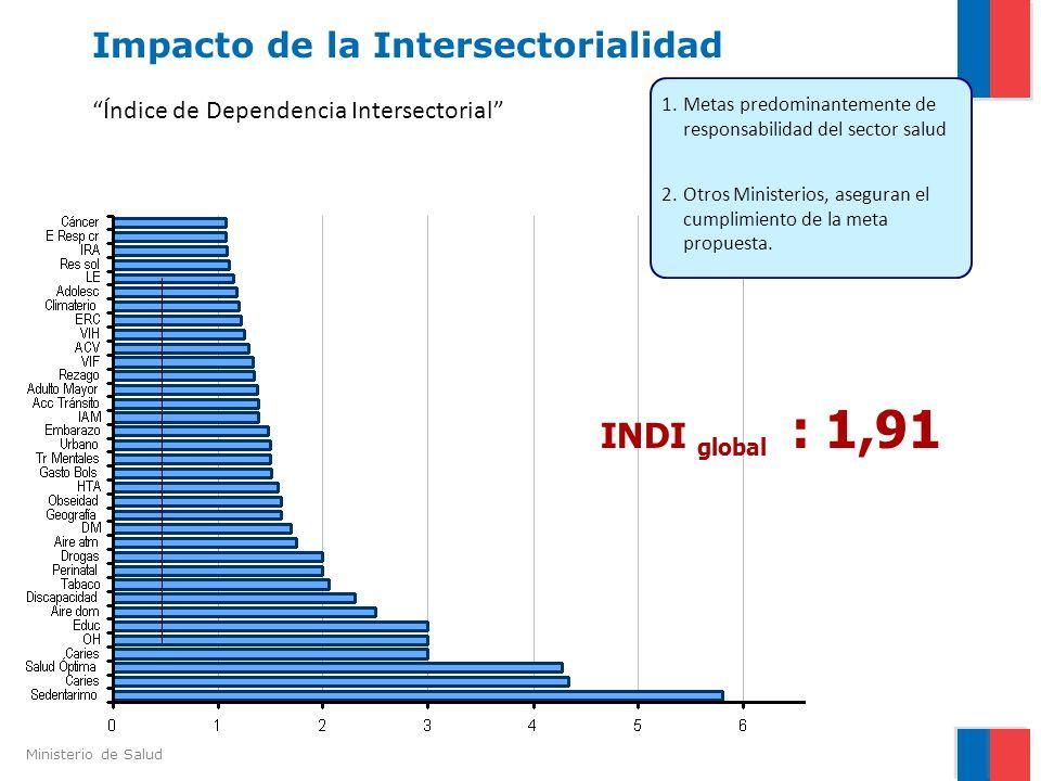 Ministerio de Salud Índice de Dependencia Intersectorial 1.Metas predominantemente de responsabilidad del sector salud : 1,91 INDI global Impacto de l