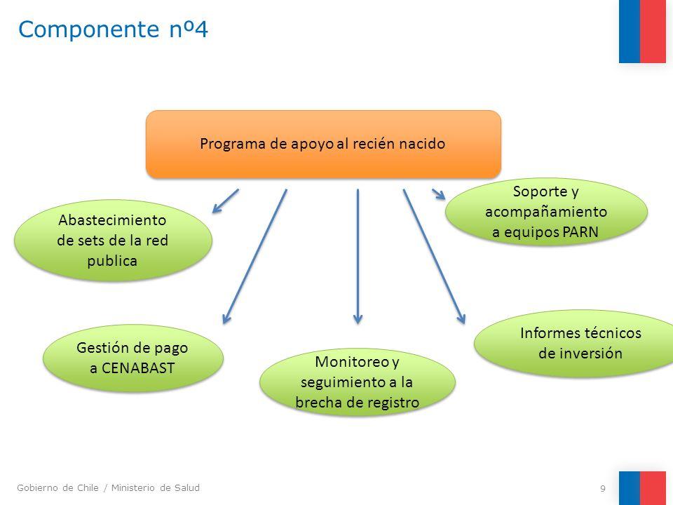 Gobierno de Chile / Ministerio de Salud Componente nº4 9 Programa de apoyo al recién nacido Gestión de pago a CENABAST Monitoreo y seguimiento a la br