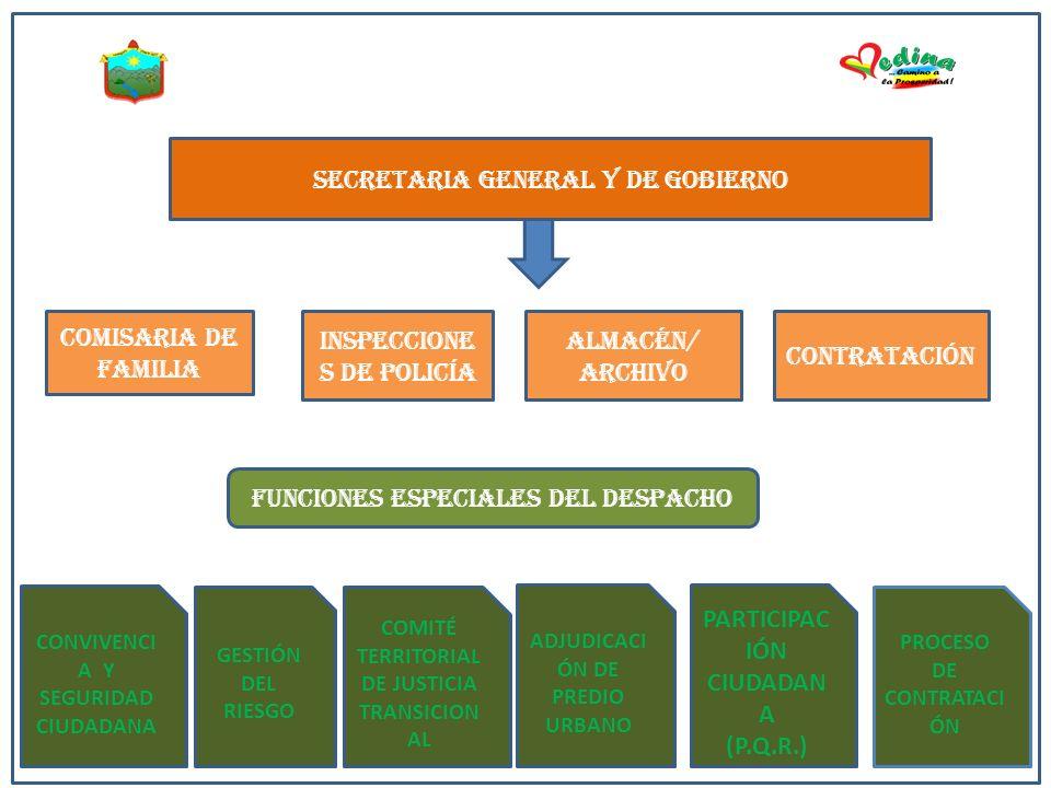 ESTRUCTURA DE LA SECRETARIA GENERA Y DE GOBIERNO COMISARIA DE FAMILIA INSPECCIONE S DE POLICÍA ALMACÉN/ ARCHIVO CONTRATACIÓN FUNCIONES ESPECIALES DEL DESPACHO SECRETARIA GENERAL Y DE GOBIERNO CONVIVENCI A Y SEGURIDAD CIUDADANA GESTIÓN DEL RIESGO COMITÉ TERRITORIAL DE JUSTICIA TRANSICION AL ADJUDICACI ÓN DE PREDIO URBANO PARTICIPAC IÓN CIUDADAN A (P.Q.R.) PROCESO DE CONTRATACI ÓN