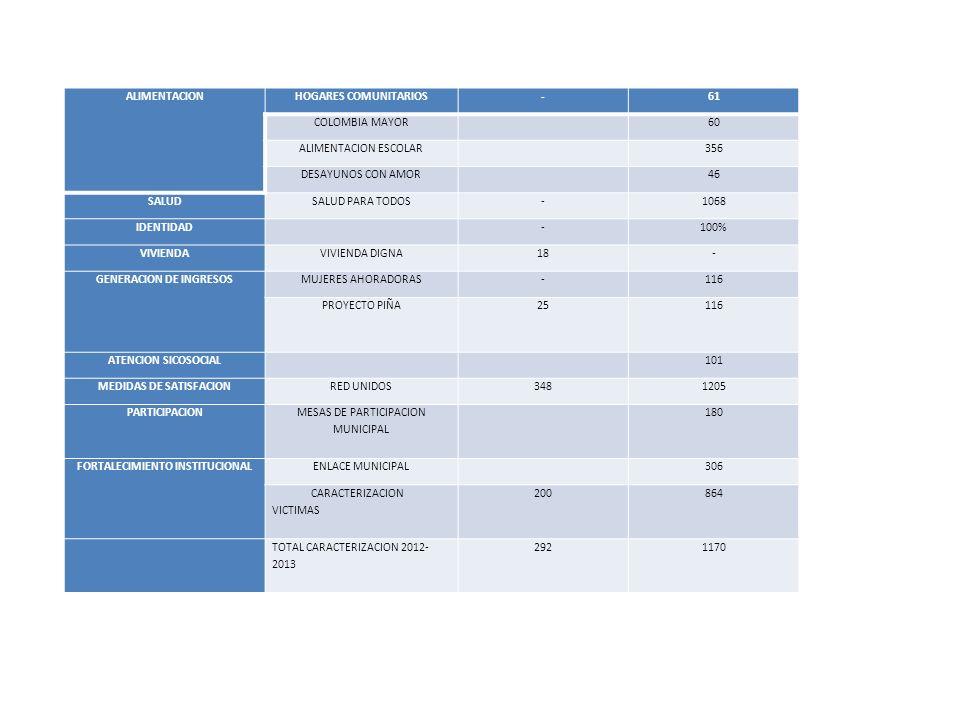 ALIMENTACIONHOGARES COMUNITARIOS-61 COLOMBIA MAYOR 60 ALIMENTACION ESCOLAR 356 DESAYUNOS CON AMOR 46 SALUDSALUD PARA TODOS-1068 IDENTIDAD -100% VIVIENDAVIVIENDA DIGNA18- GENERACION DE INGRESOSMUJERES AHORADORAS-116 PROYECTO PIÑA25116 ATENCION SICOSOCIAL 101 MEDIDAS DE SATISFACIONRED UNIDOS3481205 PARTICIPACION MESAS DE PARTICIPACION MUNICIPAL 180 FORTALECIMIENTO INSTITUCIONALENLACE MUNICIPAL 306 CARACTERIZACION VICTIMAS 200864 TOTAL CARACTERIZACION 2012- 2013 2921170