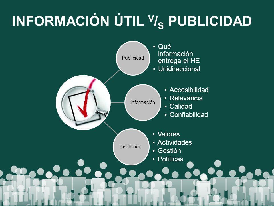 INFORMACIÓN ÚTIL V / S PUBLICIDAD Publicidad Qué información entrega el HE Unidireccional Información Accesibilidad Relevancia Calidad Confiabilidad I