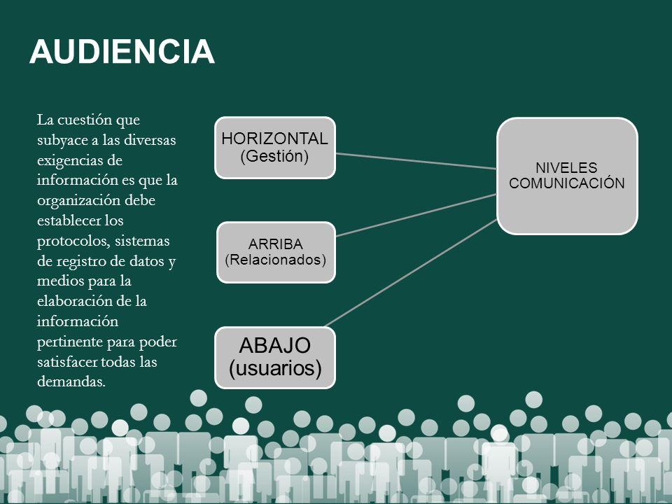 AUDIENCIA NIVELES COMUNICACIÓN HORIZONTAL (Gestión) ARRIBA (Relacionados) ABAJO (usuarios) La cuestión que subyace a las diversas exigencias de inform