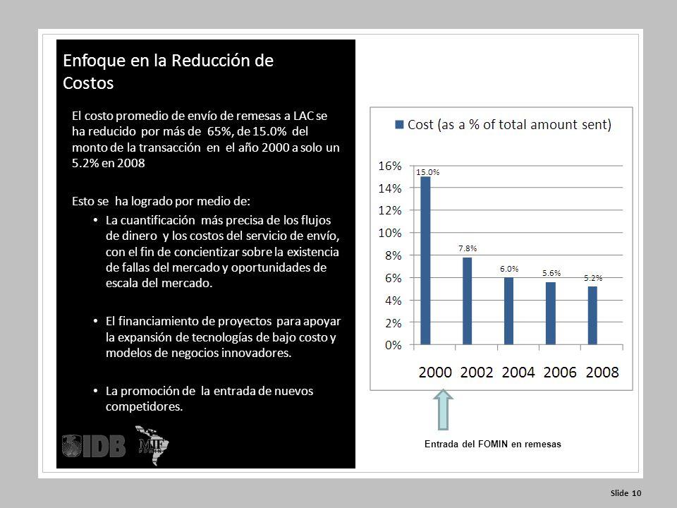 Slide 10 El costo promedio de envío de remesas a LAC se ha reducido por más de 65%, de 15.0% del monto de la transacción en el año 2000 a solo un 5.2% en 2008 Esto se ha logrado por medio de: La cuantificación más precisa de los flujos de dinero y los costos del servicio de envío, con el fin de concientizar sobre la existencia de fallas del mercado y oportunidades de escala del mercado.