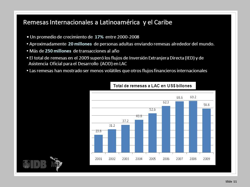 Slide 11 Remesas Internacionales a Latinoamérica y el Caribe Un promedio de crecimiento de 17% entre 2000-2008 Aproximadamente 20 millones de personas adultas enviando remesas alrededor del mundo.