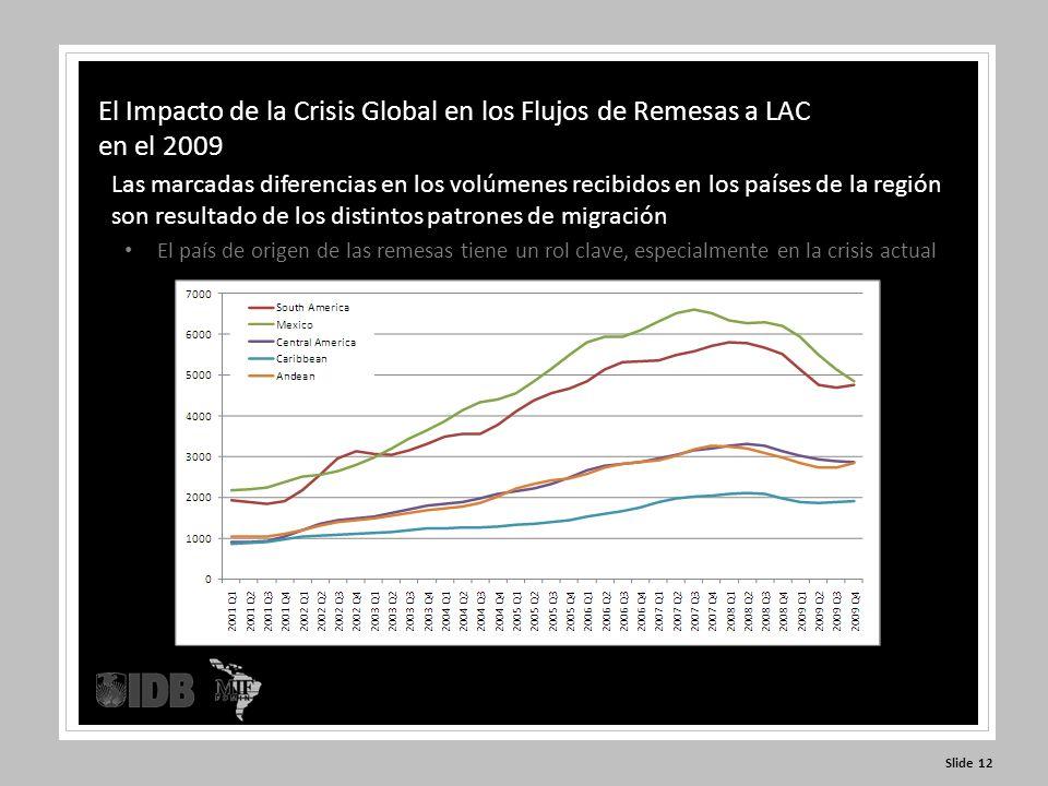 Slide 12 El Impacto de la Crisis Global en los Flujos de Remesas a LAC en el 2009 Las marcadas diferencias en los volúmenes recibidos en los países de la región son resultado de los distintos patrones de migración El país de origen de las remesas tiene un rol clave, especialmente en la crisis actual