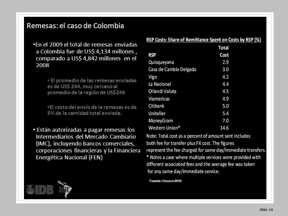 Slide 14 En el 2009 el total de remesas enviadas a Colombia fue de US$ 4,134 millones, comparado a US$ 4,842 millones en el 2008 El promedio de las remesas enviadas es de US$ 244, muy cercano al promedio de la región de US$246 El costo del envío de la remesas es de 5% de la cantidad total enviada.