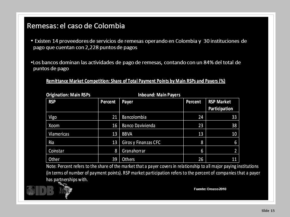 Slide 15 Existen 14 proveedores de servicios de remesas operando en Colombia y 30 instituciones de pago que cuentan con 2,228 puntos de pagos Los bancos dominan las actividades de pago de remesas, contando con un 84% del total de puntos de pago Remesas: el caso de Colombia Fuente: Orozco 2010