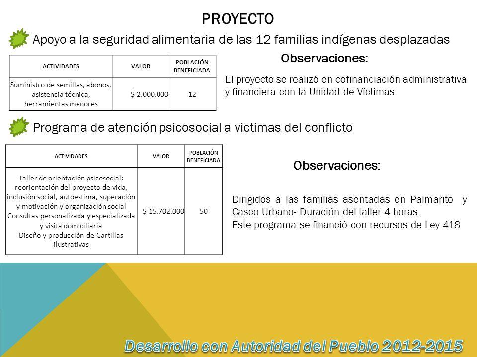 PROYECTO Apoyo a la seguridad alimentaria de las 12 familias indígenas desplazadas ACTIVIDADESVALOR POBLACIÓN BENEFICIADA Suministro de semillas, abonos, asistencia técnica, herramientas menores $ 2.000.00012 Observaciones: El proyecto se realizó en cofinanciación administrativa y financiera con la Unidad de Víctimas Programa de atención psicosocial a victimas del conflicto ACTIVIDADESVALOR POBLACIÓN BENEFICIADA Taller de orientación psicosocial: reorientación del proyecto de vida, inclusión social, autoestima, superación y motivación y organización social Consultas personalizada y especializada y visita domiciliaria Diseño y producción de Cartillas ilustrativas $ 15.702.00050 Observaciones: Dirigidos a las familias asentadas en Palmarito y Casco Urbano- Duración del taller 4 horas.