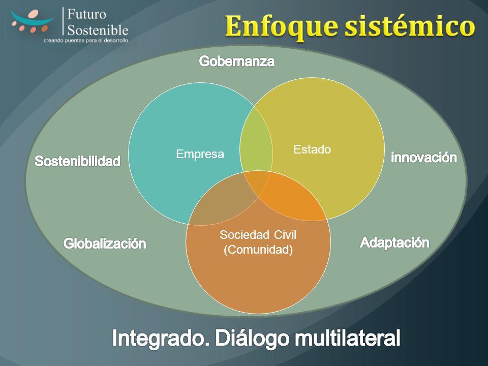 Empresa Estado Sociedad Civil (Comunidad)