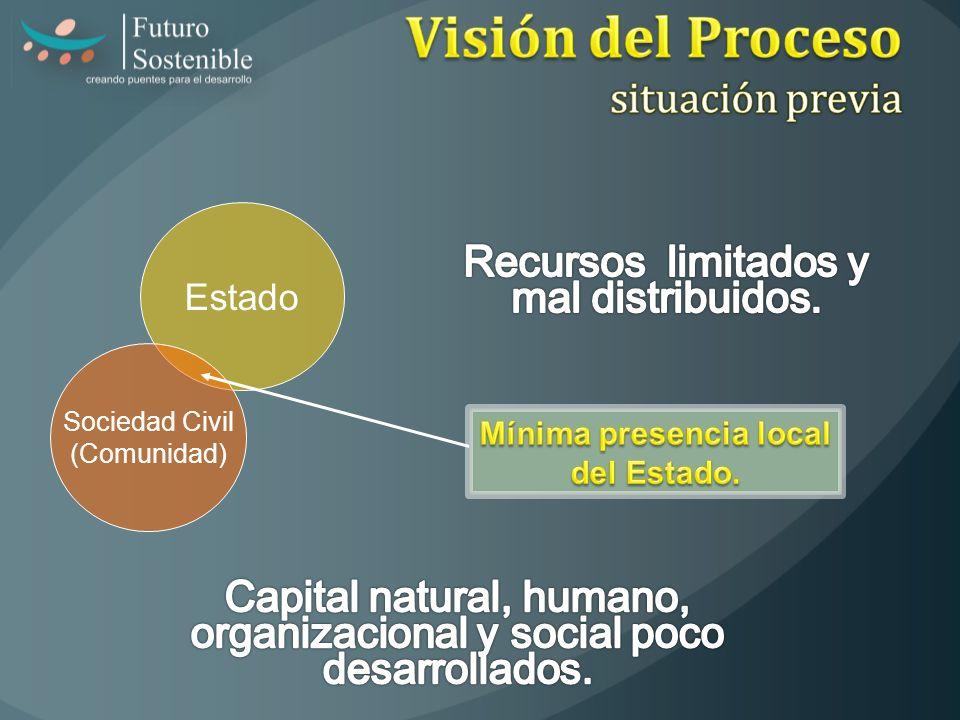 Estado Sociedad Civil (Comunidad)