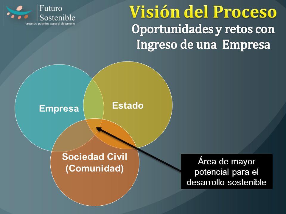 Área de mayor potencial para el desarrollo sostenible Empresa Estado Sociedad Civil (Comunidad)