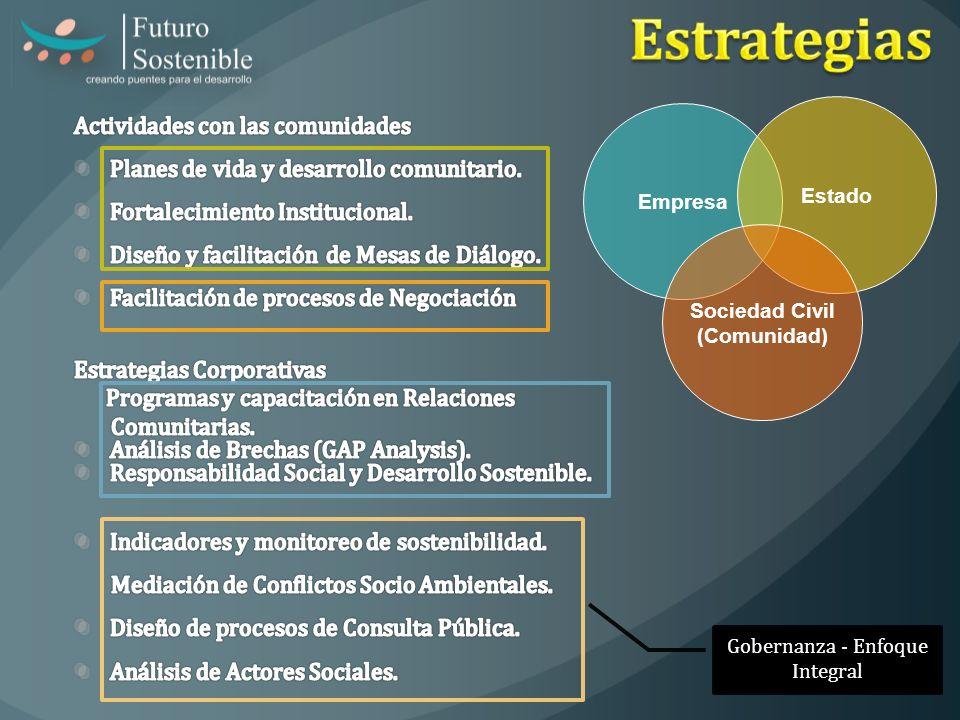 Empresa Estado Sociedad Civil (Comunidad) Gobernanza - Enfoque Integral