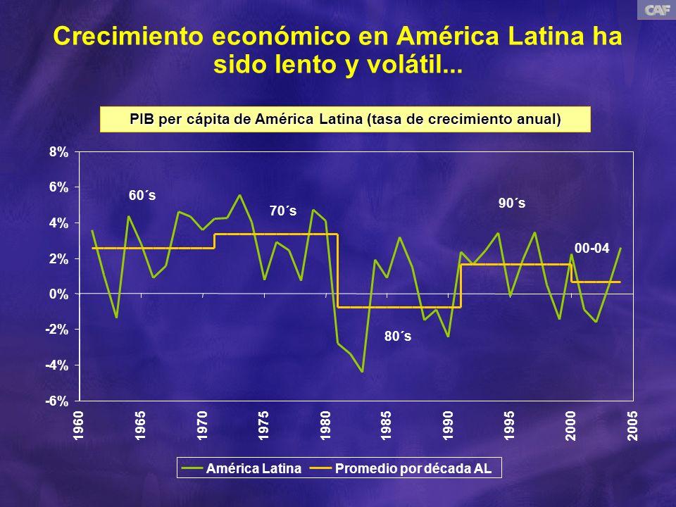 PIB per cápita de América Latina (tasa de crecimiento anual) 60´s 70´s 80´s 90´s 00-04 Crecimiento económico en América Latina ha sido lento y volátil...