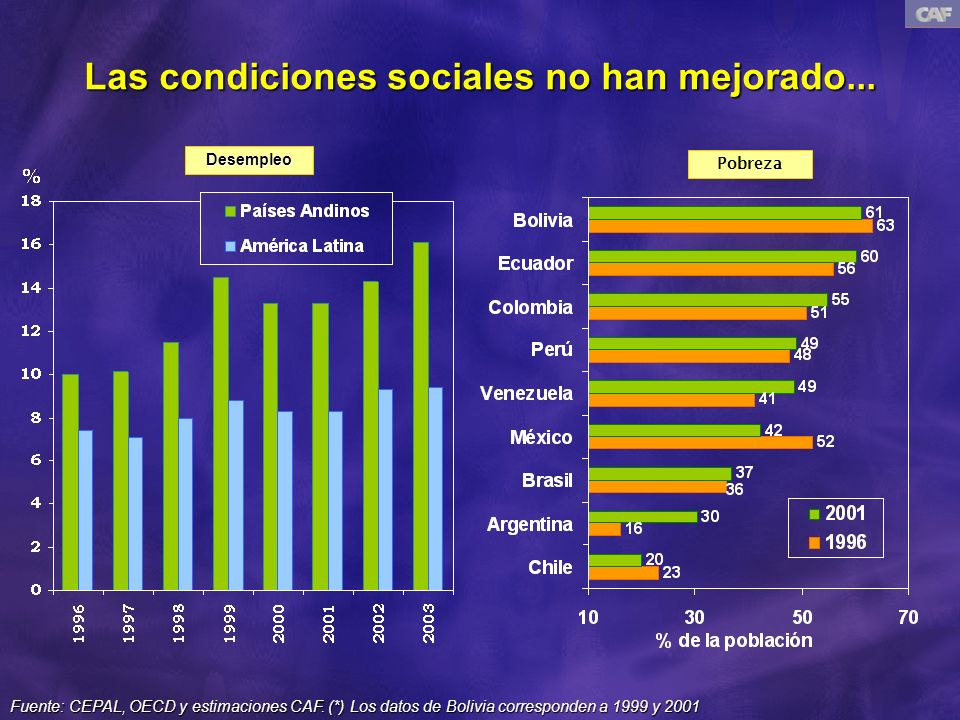 ...y las instituciones son débiles y han perdido la confianza de la población Fuente: Kaufmann et al 2003Fuente: Latinobarómetro y Barómetro Iberoamericano 2003 Confianza en las Instituciones (2003) Índices Institucionales por Regiones (2002)