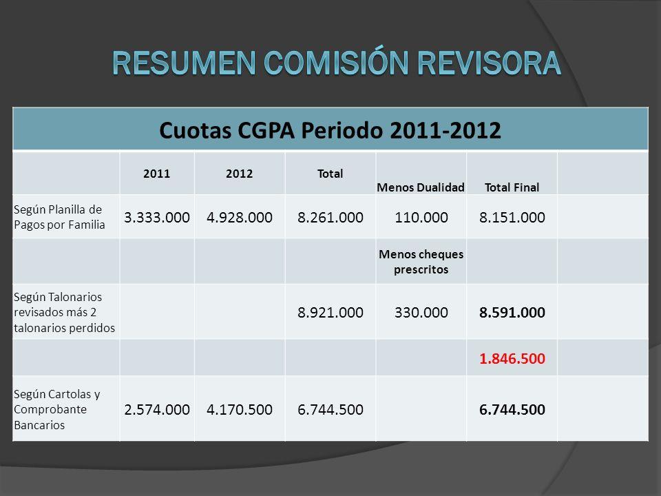 Cuotas CGPA Periodo 2011-2012 20112012Total Menos DualidadTotal Final Según Planilla de Pagos por Familia 3.333.0004.928.0008.261.000110.0008.151.000