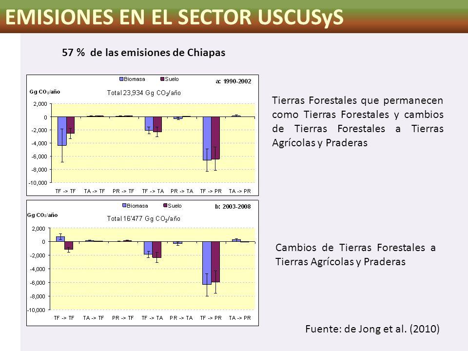 EMISIONES EN EL SECTOR USCUSyS 57 % de las emisiones de Chiapas Tierras Forestales que permanecen como Tierras Forestales y cambios de Tierras Foresta
