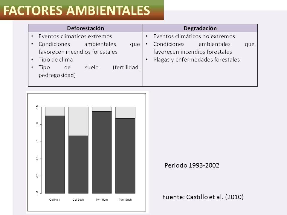 FACTORES AMBIENTALES Fuente: Castillo et al. (2010) Periodo 1993-2002